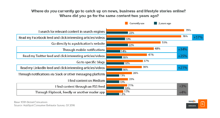 content marketing trend: where people go for content