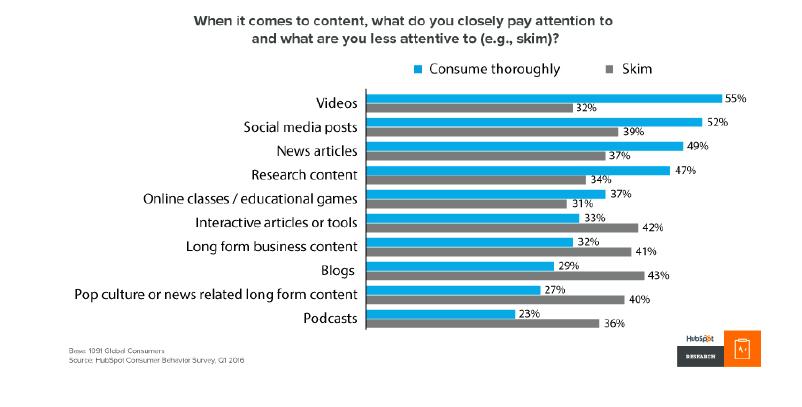 Content marketing trend: what readers skim